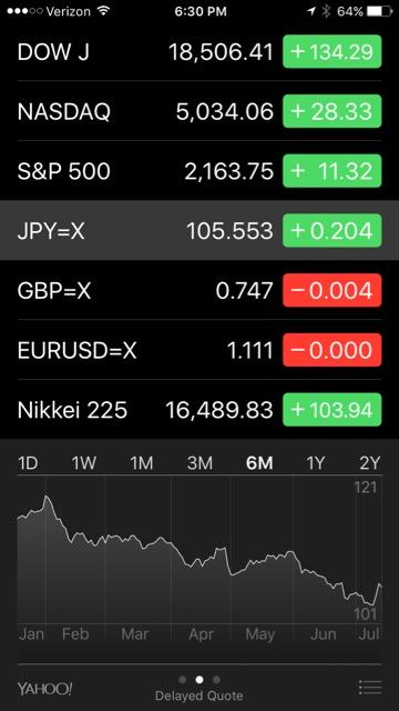為替と株価