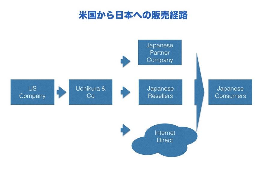 米国から日本の様へ