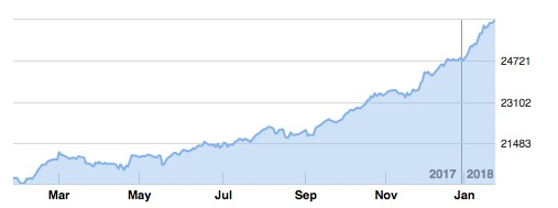Stock Market for Last 1 Year