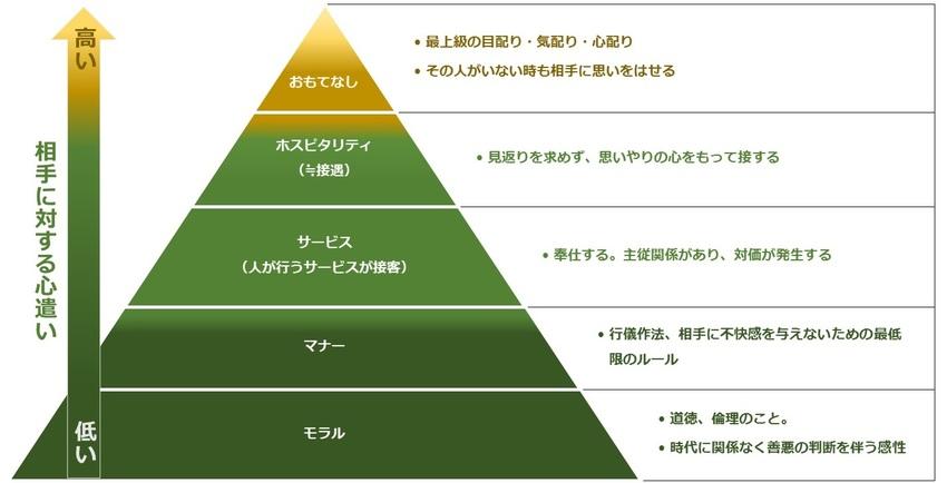 Omotenashi Hospitality Service...