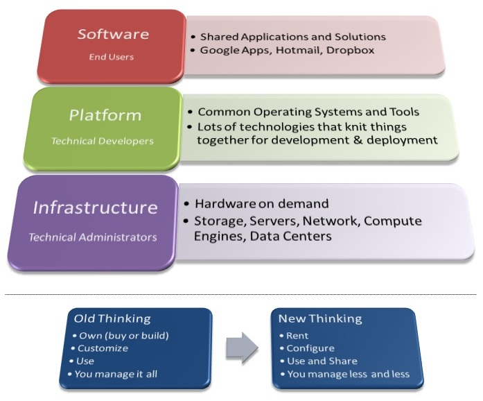 Cloud Computing Service Model...