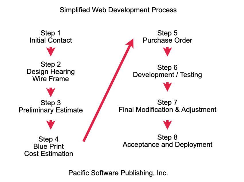 Our Simplified Web Developmen...